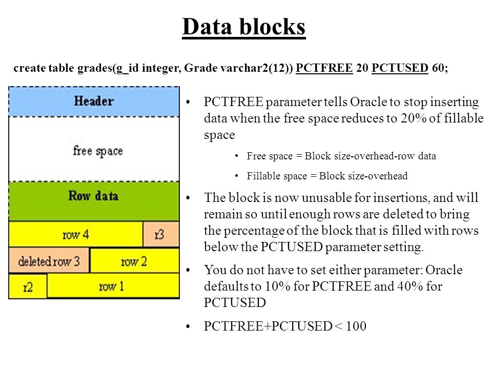 Data blocks PCTFREE parameter tells Oracle to stop inserting data when the free space reduces to 20% of fillable space Free space = Block size-overhea
