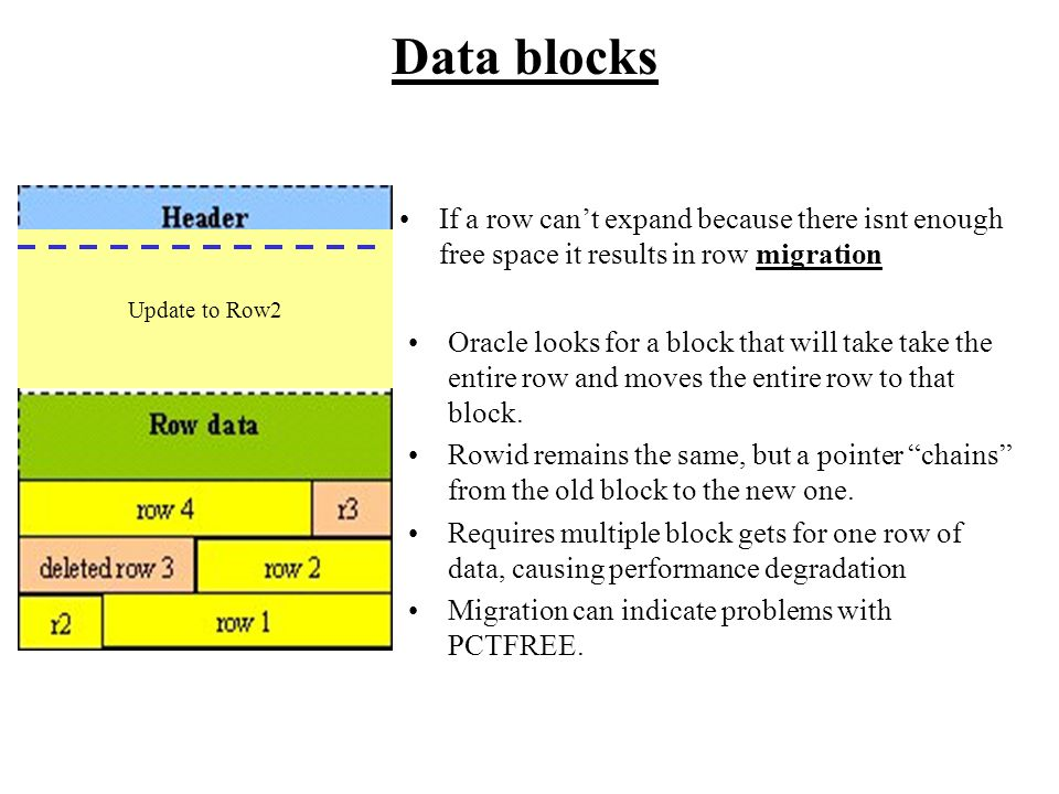 Data blocks If a row can't expand because there isnt enough free space it results in row migration Update to Row2 Oracle looks for a block that will t