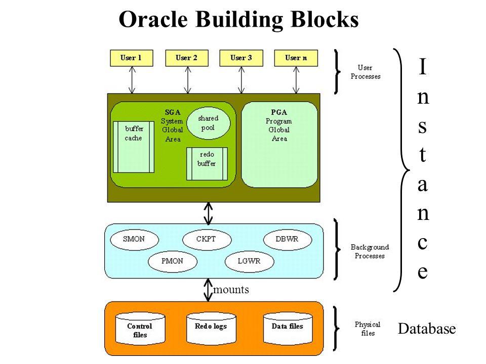 Oracle Building Blocks InstanceInstance Database mounts