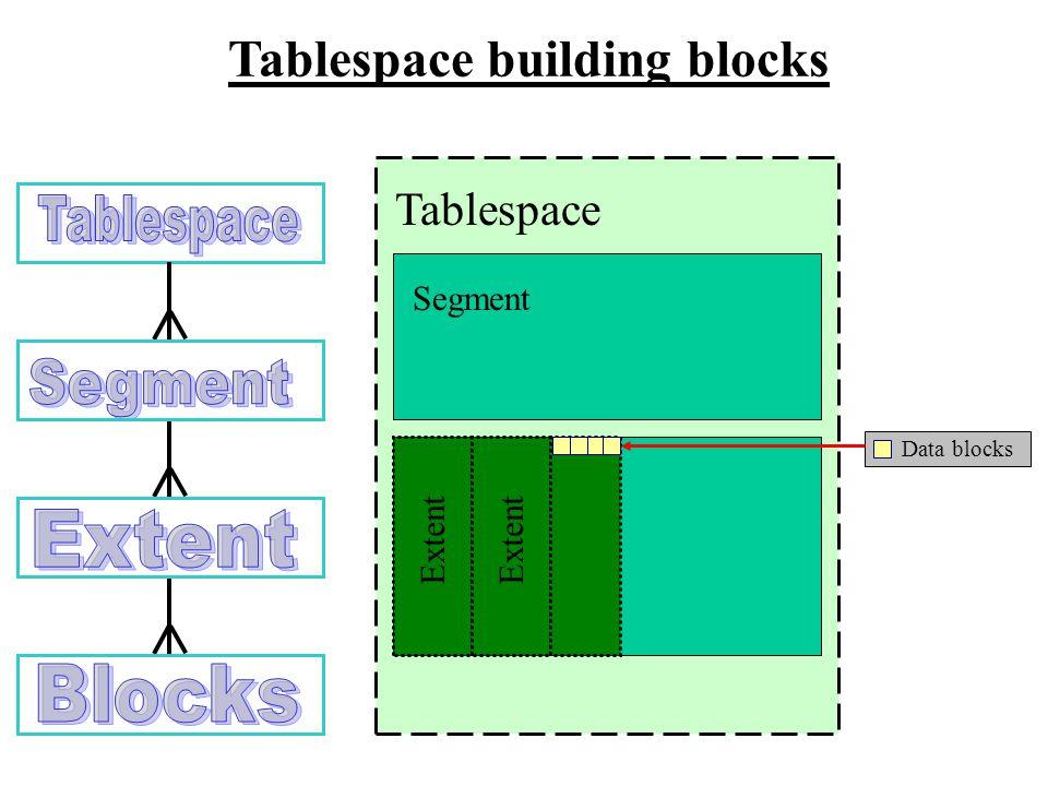 Tablespace building blocks Tablespace Segment Extent Data blocks