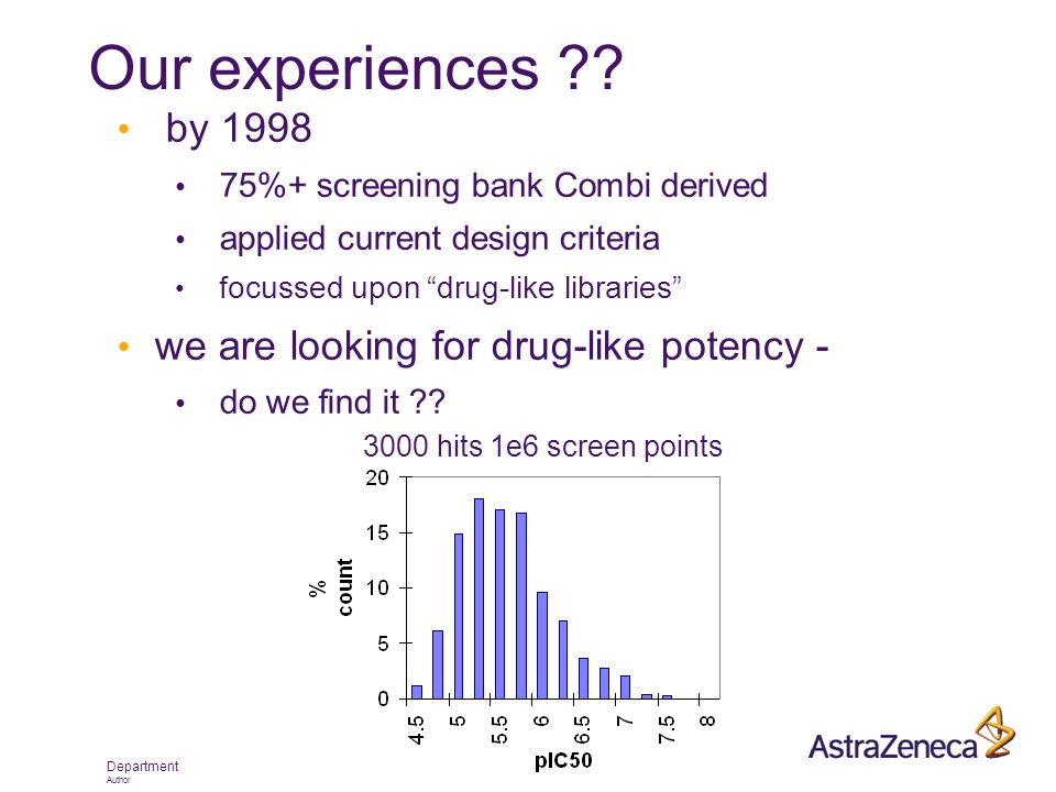 "Department Author Our experiences ?? by 1998 75%+ screening bank Combi derived applied current design criteria focussed upon ""drug-like libraries"" we"