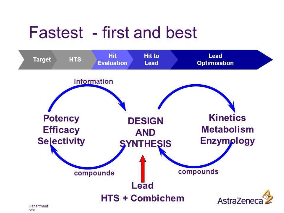 Department Author Fastest - first and best TargetHTS Hit Evaluation Hit to Lead Optimisation DESIGN AND SYNTHESIS Potency Efficacy Selectivity compoun