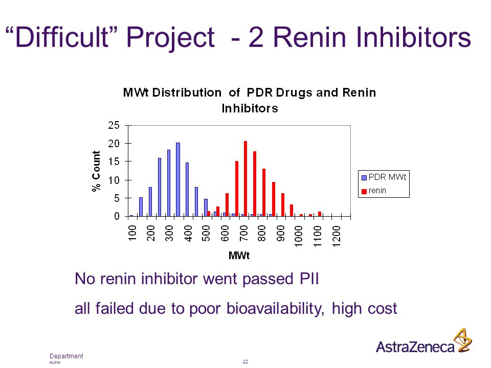 "Department Author 22 ""Difficult"" Project - 2 Renin Inhibitors No renin inhibitor went passed PII all failed due to poor bioavailability, high cost"