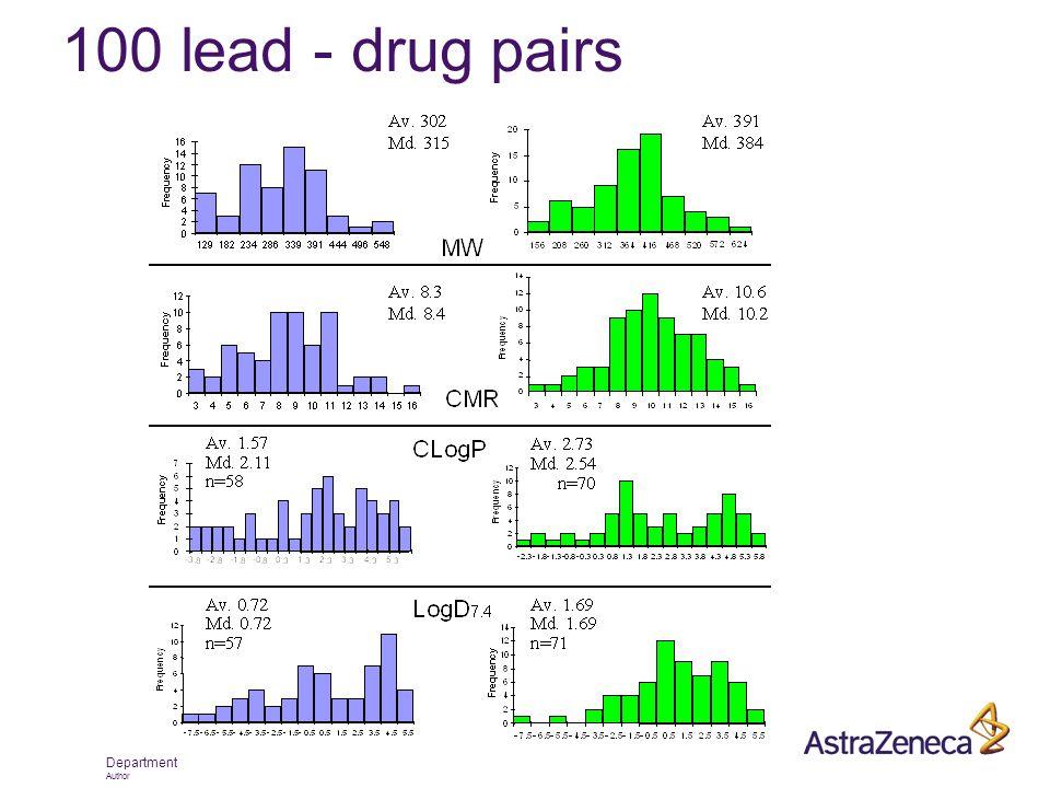 Department Author 100 lead - drug pairs