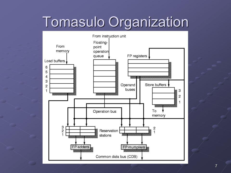 7 Tomasulo Organization