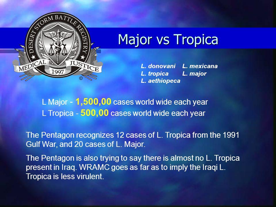 Major vs Tropica L Major - 1,500,00 cases world wide each year L Tropica - 500,00 cases world wide each year L.