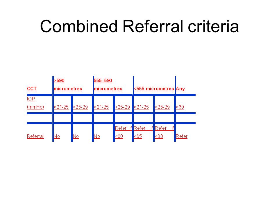 Combined Referral criteria