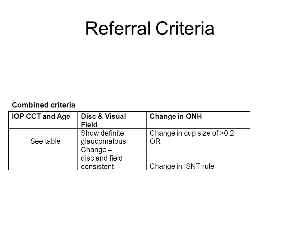 Referral Criteria Other Glaucomas Secondary glaucoma Narrow angles Pseudoexfoliation Anterior Segment change with IOP >21mmHg on 2 occasions Van Herrick grade 1 or less OR Gonioscopy shows occludable angle Treat as open angle glaucoma with yearly follow-up