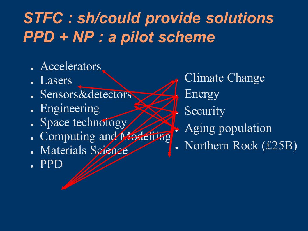 STFC : sh/could provide solutions PPD + NP : a pilot scheme ● Accelerators ● Lasers ● Sensors&detectors ● Engineering ● Space technology ● Computing a