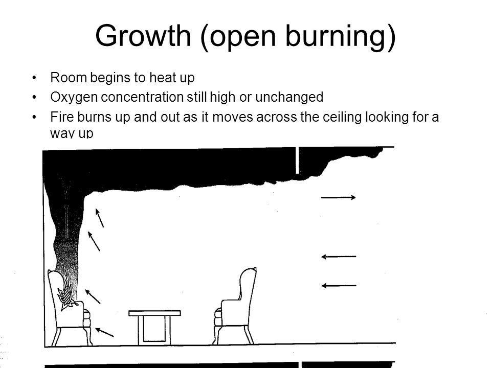 Growth (open burning) Room begins to heat up Oxygen concentration still high or unchanged Fire burns up and out as it moves across the ceiling looking for a way up