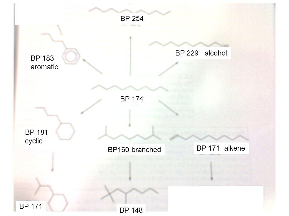 BP 254 BP 229 alcohol BP 174 BP160 branched BP 171 alkene BP 148 BP 183 aromatic BP 181 cyclic BP 171