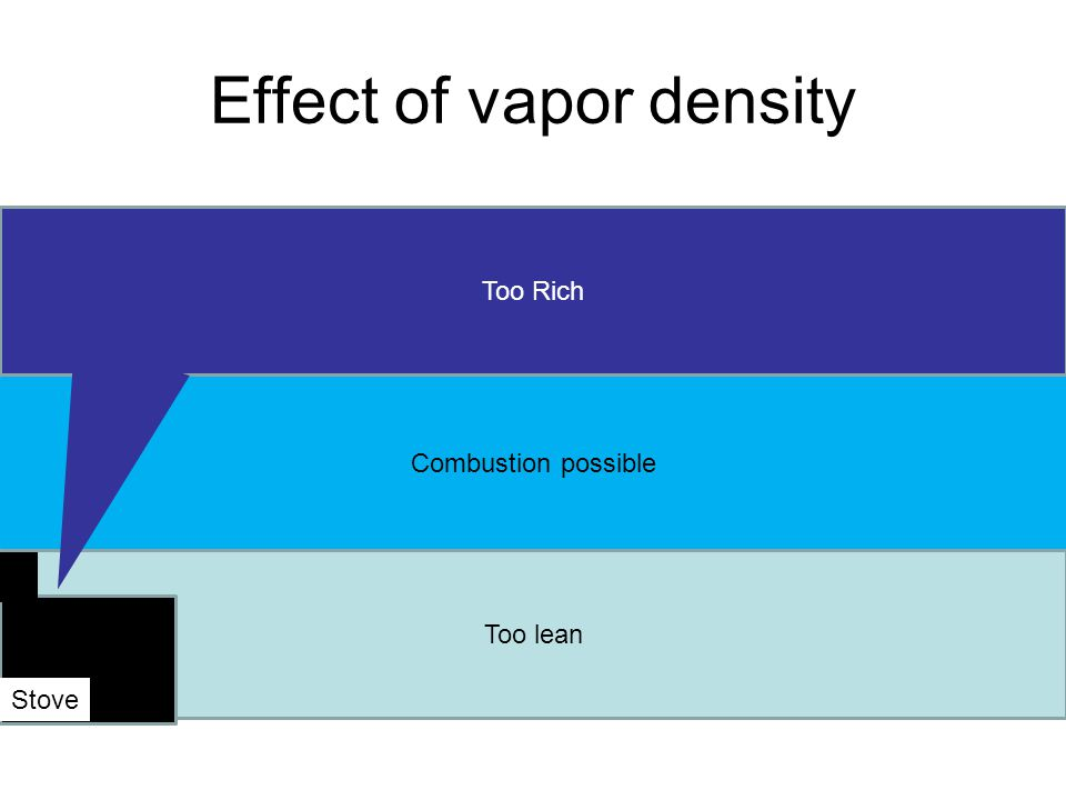 Too lean Effect of vapor density Combustion possible Too Rich Stove