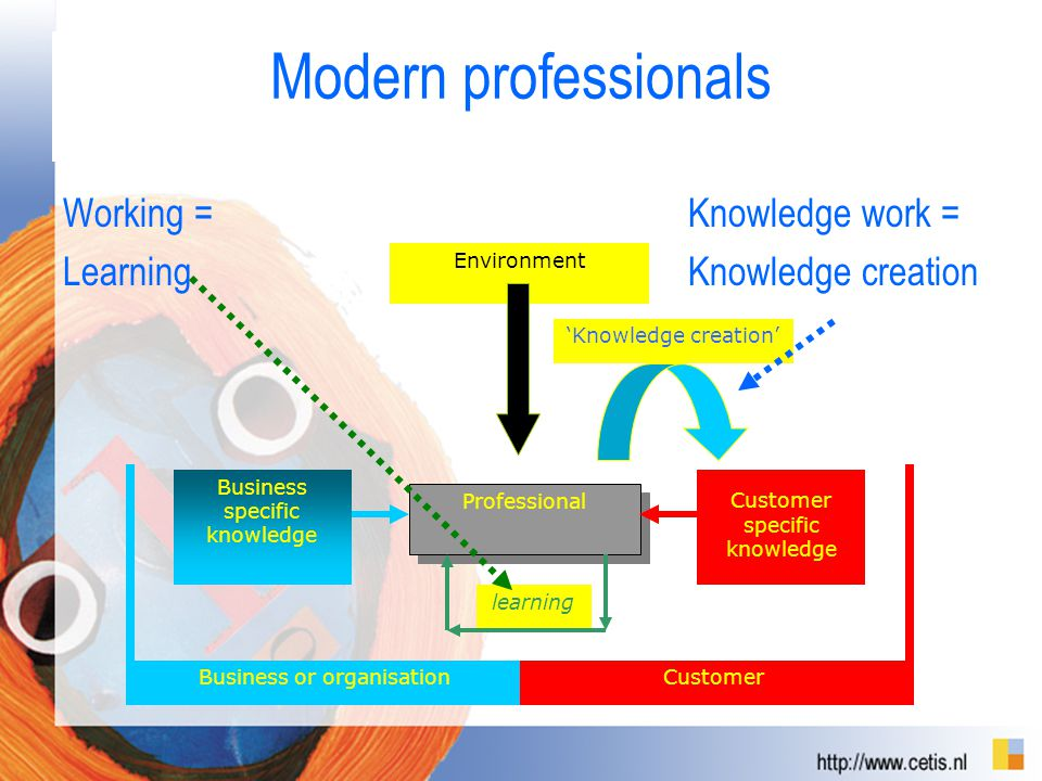 Modern professionals Working = Knowledge work = Learning Knowledge creation Business or organisationCustomer Professional learning Business specific knowledge Customer specific knowledge 'Knowledge creation' Environment