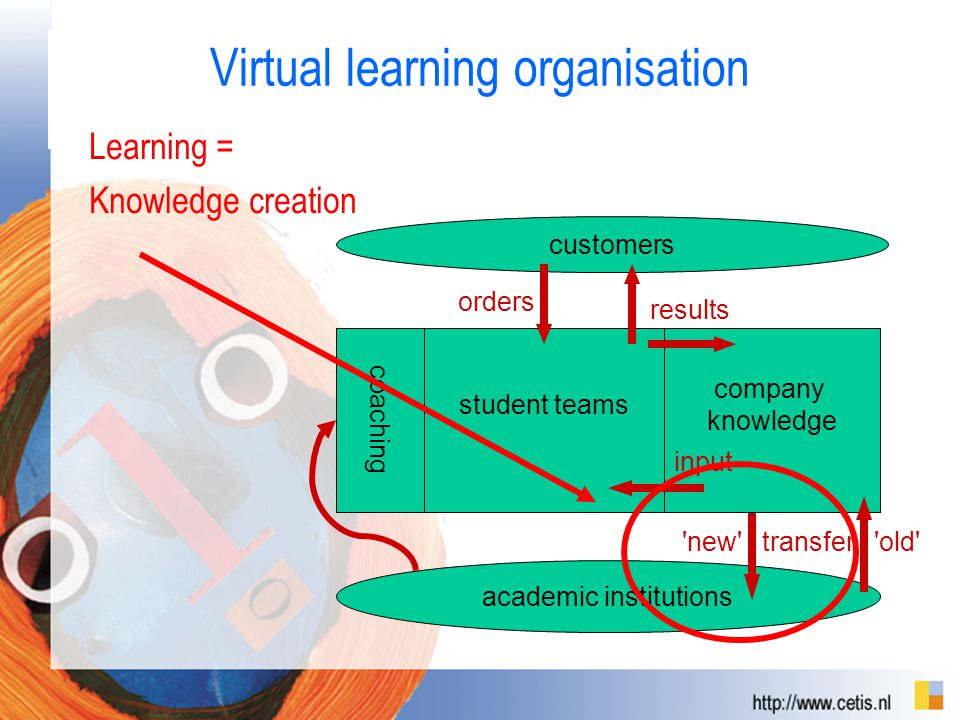 Virtual learning organisation Learning = Knowledge creation student teams academic institutions coaching new company knowledge transfer old orders customers results input