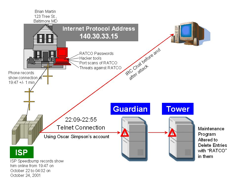 Oct 23 01:09:55 guardian tn-gw[1199]: permit host=nodnsquery/140.30.22.100 use of proxy ID=11995873597 Oct 23 02:14:52 guardian tn-gw[1199]: exit host=nodnsquery/140.30.22.100 cmds=0, in=93, out=89, duration=0, mode=Packet ID=11995873597 Oct 23 03:21:48 guardian tn-gw[1199]: permit host=nodnsquery/140.30.22.100 use of proxy ID=11995873597 Oct 23 04:18:41 guardian tn-gw[1199]: exit host=nodnsquery/140.30.22.100 cmds=0, in=93, out=89, duration=0, mode=Packet ID=11995873597 Oct 23 05:04:38 guardian tn-gw[1199]: permit host=nodnsquery/140.30.22.200 use of proxy ID=11995873597 Oct 23 05:27:34 guardian tn-gw[1199]: exit host=nodnsquery/140.30.22.200 cmds=0, in=93, out=89, duration=0, mode=Packet ID=11995873597 Oct 23 05:50:28 guardian tn-gw[1199]: permit host=nodnsquery/140.30.30.39 use of proxy ID=11995873597 Oct 23 06:12:22 guardian tn-gw[1199]: exit host=nodnsquery/140.30.30.39 cmds=0, in=93, out=89, duration=0, mode=Packet ID=11995873597 Oct 23 06:35:14 guardian tn-gw[1199]: permit host=nodnsquery/140.30.33.39 use of proxy ID=11995873597 Oct 23 07:00:08 guardian tn-gw[1199]: exit host=nodnsquery/140.30.33.39 cmds=0, in=93, out=89, duration=0, mode=Packet ID=11995873597 Oct 23 08:06:01 guardian tn-gw[1199]: permit host=nodnsquery/140.30.18.123 use of proxy ID=11995873597
