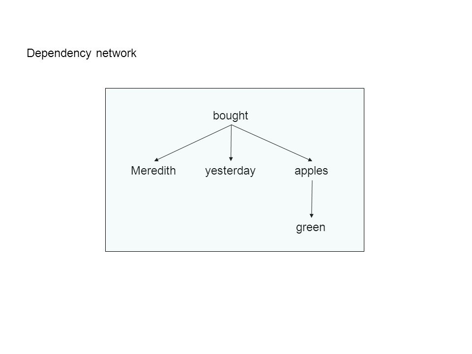 Meredithyesterdayapples bought green Dependency network