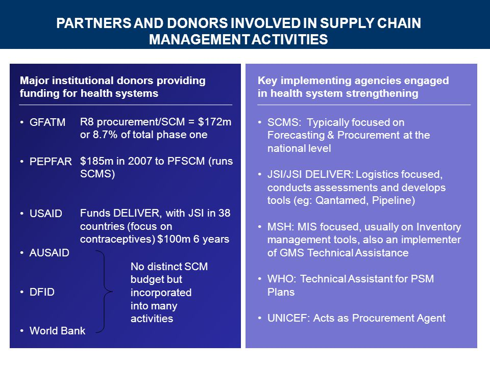 Major institutional donors providing funding for health systems PARTNERS AND DONORS INVOLVED IN SUPPLY CHAIN MANAGEMENT ACTIVITIES Key implementing agencies engaged in health system strengthening GFATM PEPFAR USAID AUSAID DFID World Bank SCMS:Typically focused on Forecasting & Procurement at the national level JSI/JSI DELIVER:Logistics focused, conducts assessments and develops tools (eg: Qantamed, Pipeline) MSH: MIS focused, usually on Inventory management tools, also an implementer of GMS Technical Assistance WHO: Technical Assistant for PSM Plans UNICEF: Acts as Procurement Agent R8 procurement/SCM = $172m or 8.7% of total phase one $185m in 2007 to PFSCM (runs SCMS) Funds DELIVER, with JSI in 38 countries (focus on contraceptives) $100m 6 years No distinct SCM budget but incorporated into many activities