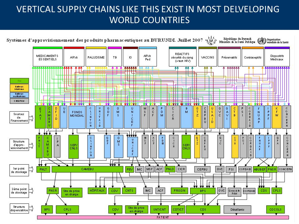 VERTICAL SUPPLY CHAINS LIKE THIS EXIST IN MOST DELVELOPING WORLD COUNTRIES