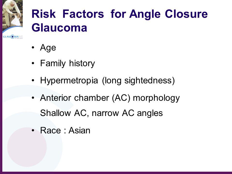 Risk Factors for Angle Closure Glaucoma Age Family history Hypermetropia (long sightedness) Anterior chamber (AC) morphology Shallow AC, narrow AC ang
