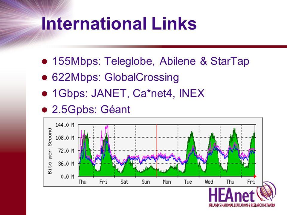 International Links 155Mbps: Teleglobe, Abilene & StarTap 622Mbps: GlobalCrossing 1Gbps: JANET, Ca*net4, INEX 2.5Gpbs: Géant