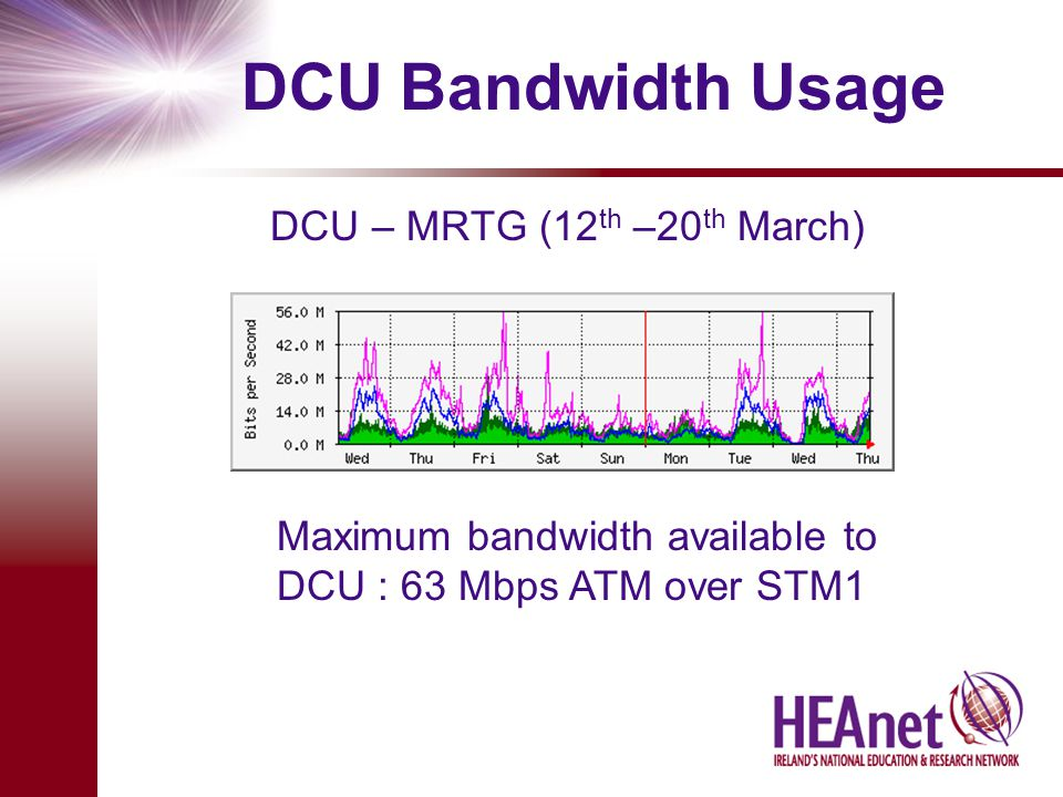 DCU Bandwidth Usage DCU – MRTG (12 th –20 th March) Maximum bandwidth available to DCU : 63 Mbps ATM over STM1