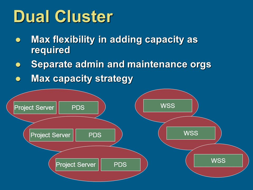 Dual Cluster Max flexibility in adding capacity as required Max flexibility in adding capacity as required Separate admin and maintenance orgs Separate admin and maintenance orgs Max capacity strategy Max capacity strategy Project ServerPDS Project ServerPDS Project ServerPDS WSS