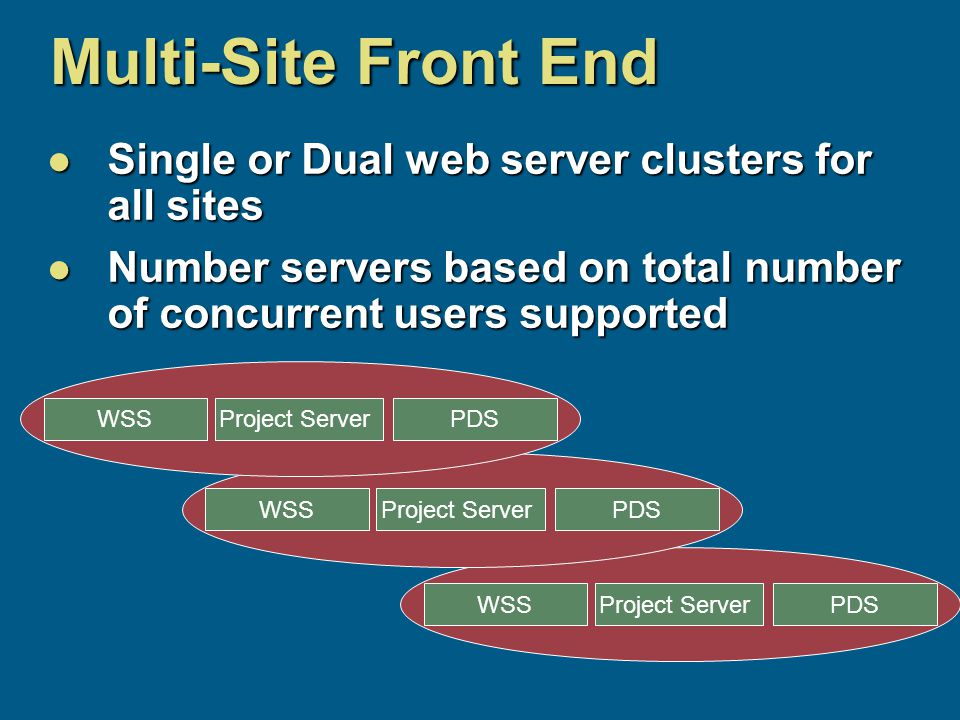 Multi-Site Front End Single or Dual web server clusters for all sites Single or Dual web server clusters for all sites Number servers based on total number of concurrent users supported Number servers based on total number of concurrent users supported Project ServerPDSWSS Project ServerPDSWSS Project ServerPDSWSS
