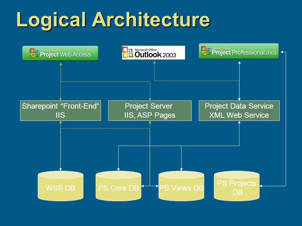 Logical Architecture Project Server IIS, ASP Pages Project Data Service XML Web Service Sharepoint Front-End IIS WSS DBPS Core DBPS Views DB PS Projects DB