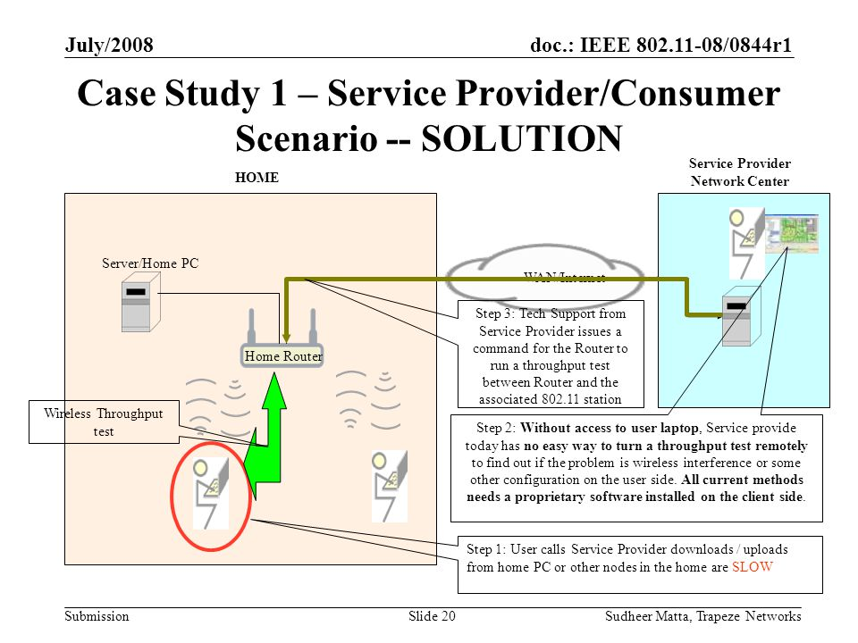 doc.: IEEE 802.11-08/0844r1 Submission July/2008 Sudheer Matta, Trapeze NetworksSlide 20 Case Study 1 – Service Provider/Consumer Scenario -- SOLUTION WAN/Internet HOME Home Router Service Provider Network Center Server/Home PC Step 1: User calls Service Provider downloads / uploads from home PC or other nodes in the home are SLOW Step 2: Without access to user laptop, Service provide today has no easy way to turn a throughput test remotely to find out if the problem is wireless interference or some other configuration on the user side.