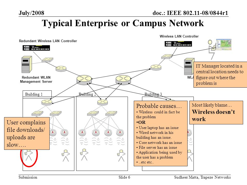 doc.: IEEE 802.11-08/0844r1 Submission July/2008 Sudheer Matta, Trapeze NetworksSlide 6 WLAN Management Server Wireless LAN Controller Typical Enterprise or Campus Network IT Manager located in a central location needs to figure out where the problem is Building 1 Building 2Building 3 User complains file downloads/ uploads are slow….