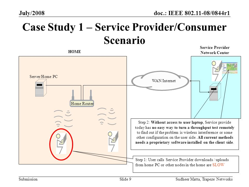 doc.: IEEE 802.11-08/0844r1 Submission July/2008 Sudheer Matta, Trapeze NetworksSlide 9 Case Study 1 – Service Provider/Consumer Scenario WAN/Internet HOME Home Router Service Provider Network Center Server/Home PC Step 1: User calls Service Provider downloads / uploads from home PC or other nodes in the home are SLOW Step 2: Without access to user laptop, Service provide today has no easy way to turn a throughput test remotely to find out if the problem is wireless interference or some other configuration on the user side.