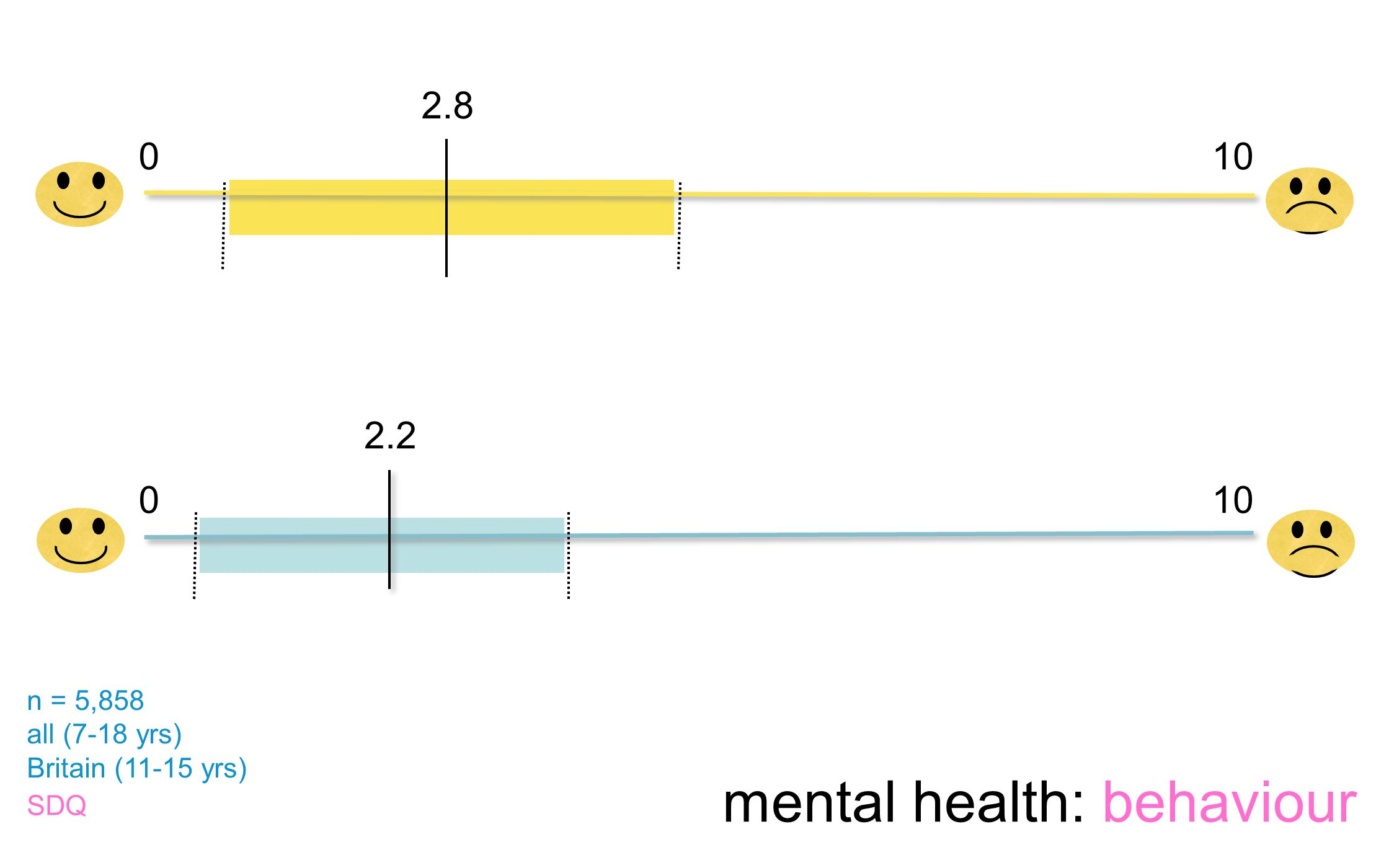 0.74.9 2.8 2.2 0 0 10 0.5 3.9 n = 5,858 all (7-18 yrs) Britain (11-15 yrs) SDQ mental health: behaviour