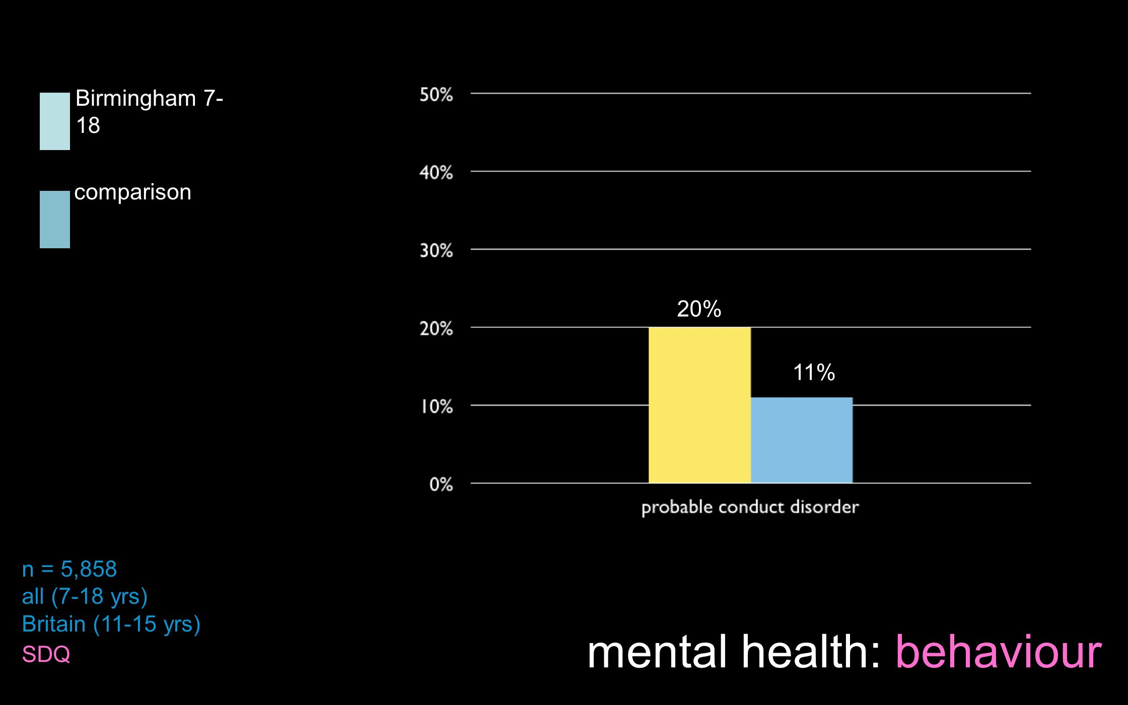 Birmingham 7- 18 comparison 20% 11% n = 5,858 all (7-18 yrs) Britain (11-15 yrs) SDQ mental health: behaviour