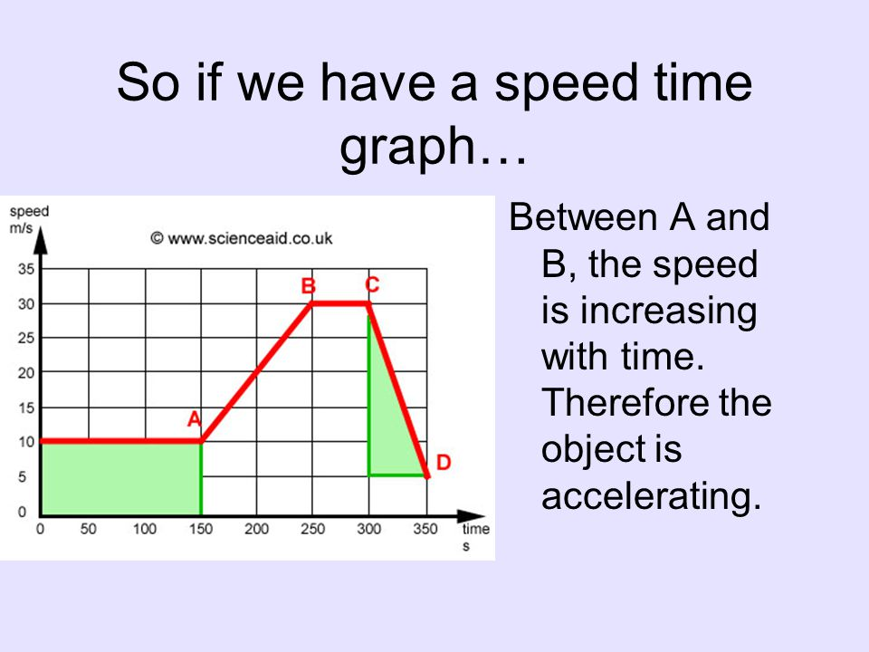 So if we have a speed time graph… Between A and B, the speed is increasing with time.