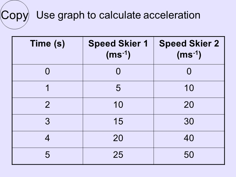 Use graph to calculate acceleration Time (s)Speed Skier 1 (ms -1 ) Speed Skier 2 (ms -1 ) 000 1510 2 20 31530 42040 52550 Copy