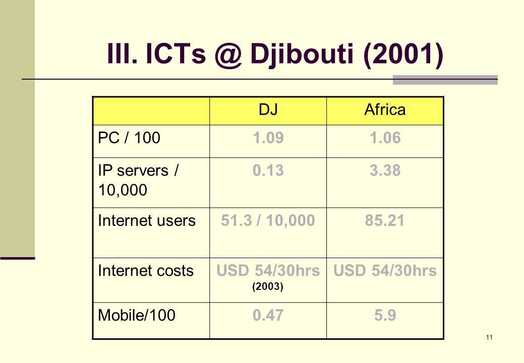 11 III. ICTs @ Djibouti (2001) DJAfrica PC / 1001.091.06 IP servers / 10,000 0.133.38 Internet users51.3 / 10,00085.21 Internet costsUSD 54/30hrs (200