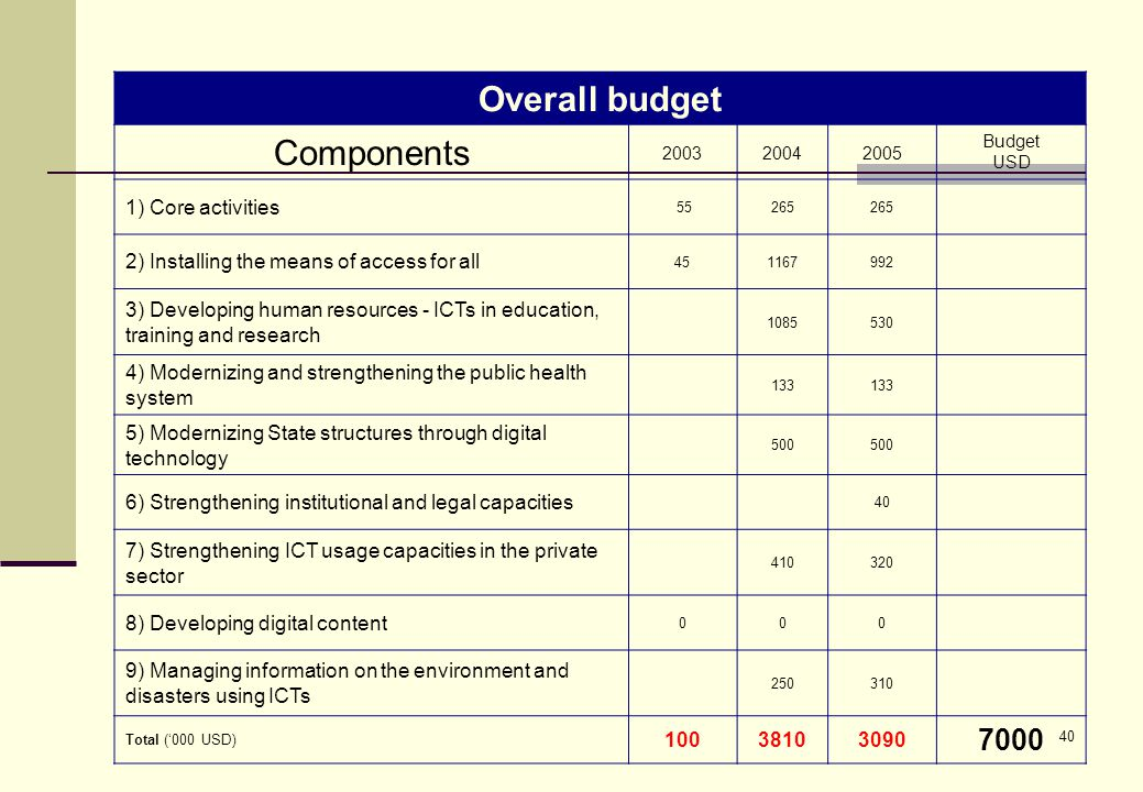 40 Overall budget Components 200320042005 Budget USD 1) Core activities 55265 2) Installing the means of access for all 451167992 3) Developing human resources - ICTs in education, training and research 1085530 4) Modernizing and strengthening the public health system 133 5) Modernizing State structures through digital technology 500 6) Strengthening institutional and legal capacities 40 7) Strengthening ICT usage capacities in the private sector 410320 8) Developing digital content 000 9) Managing information on the environment and disasters using ICTs 250310 Total ('000 USD) 10038103090 7000