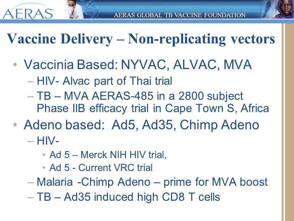 AERAS GLOBAL TB VACCINE FOUNDATION Vaccine Delivery – Non-replicating vectors Vaccinia Based: NYVAC, ALVAC, MVA –HIV- Alvac part of Thai trial –TB – M
