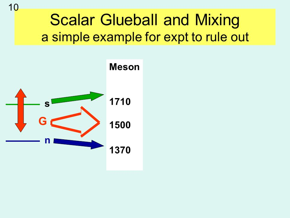 Scalar Glueball and Mixing a simple example for expt to rule out Meson 1710 1500 1370 s n G 10