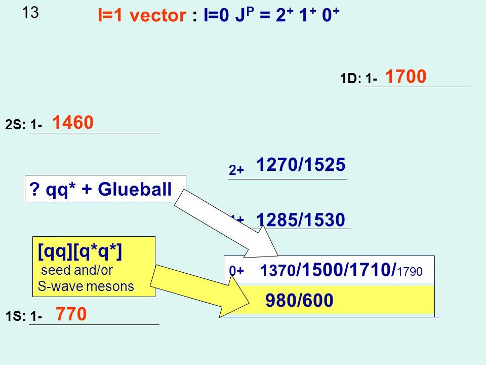 2S: 1- 1S: 1- 1D: 1- 2+ 1+ 0+ 770 1460 1700 I=1 vector : I=0 J P = 2 + 1 + 0 + 1270/1525 1285/1530 0+ 1370 /1500/1710/ 1790 980/600 .