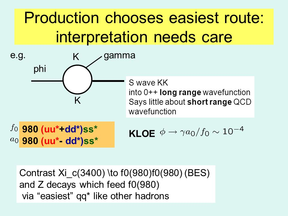 Production chooses easiest route: interpretation needs care 980 (uu*+dd*)ss* 980 (uu*- dd*)ss* KLOE phi K K gamma S wave KK into 0++ long range wavefunction Says little about short range QCD wavefunction e.g.