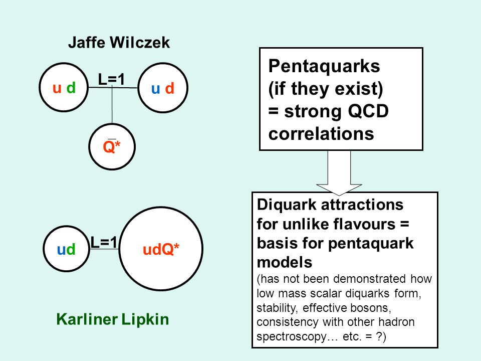 u d u du d Q* u d Jaffe Wilczek udud udQ* Karliner Lipkin L=1 Diquark attractions for unlike flavours = basis for pentaquark models (has not been demonstrated how low mass scalar diquarks form, stability, effective bosons, consistency with other hadron spectroscopy… etc.