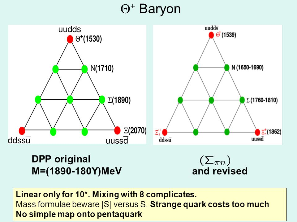 + Baryon DPP original M=(1890-180Y)MeV and revised Linear only for 10*.