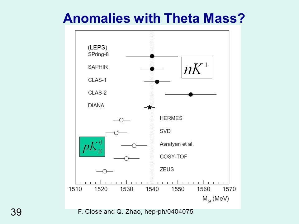 (LEPS) Anomalies with Theta Mass F. Close and Q. Zhao, hep-ph/0404075 39