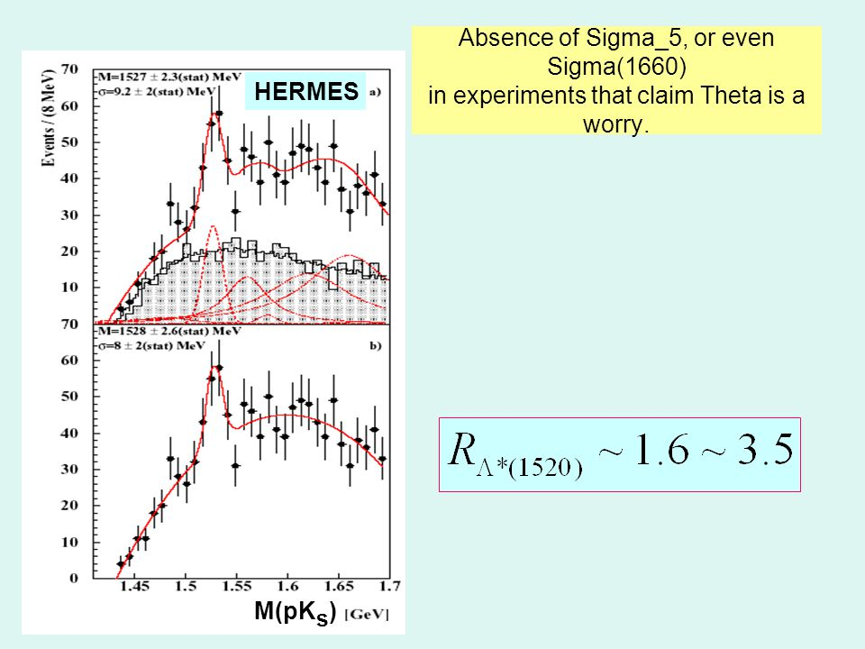 M(pK s ) HERMES Absence of Sigma_5, or even Sigma(1660) in experiments that claim Theta is a worry.