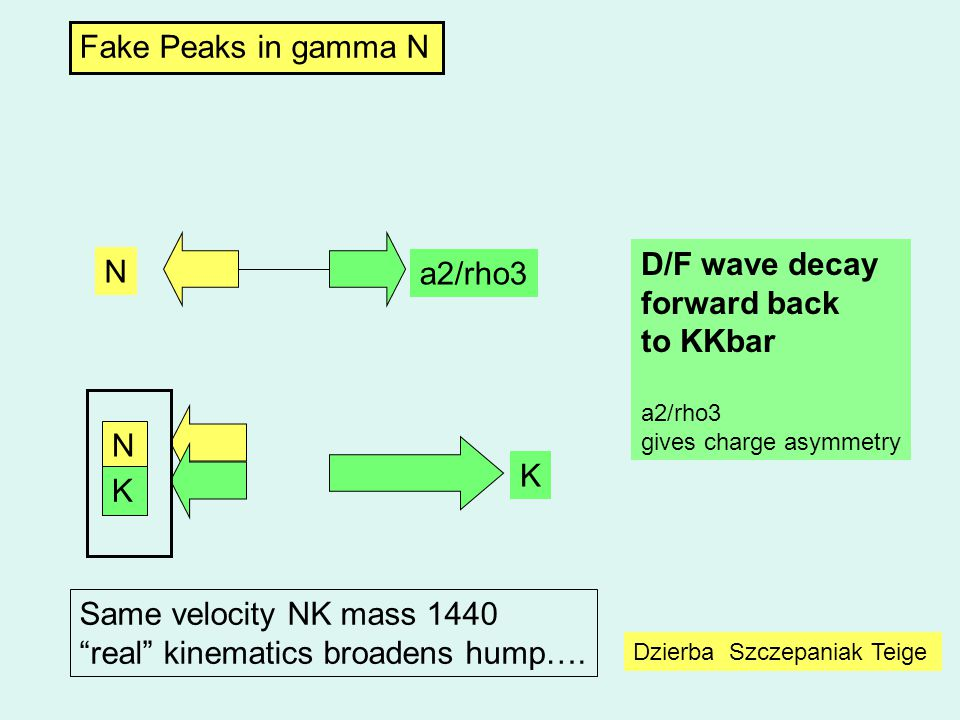 Dzierba Szczepaniak Teige Fake Peaks in gamma N N a2/rho3 N K K D/F wave decay forward back to KKbar a2/rho3 gives charge asymmetry Same velocity NK mass 1440 real kinematics broadens hump….