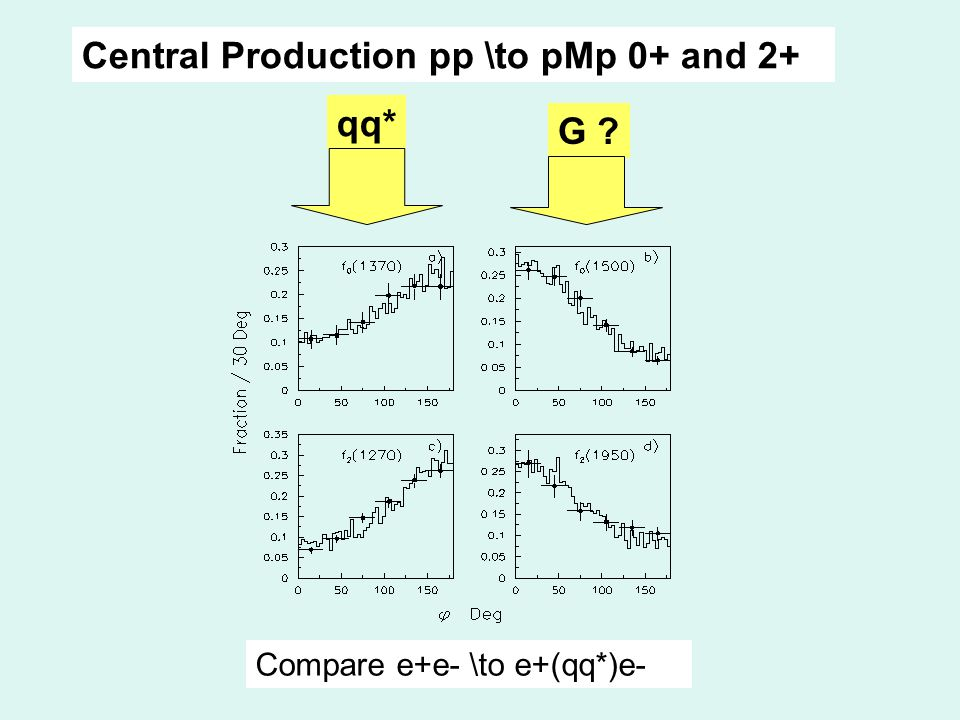 Central Production pp \to pMp 0+ and 2+ qq* G Compare e+e- \to e+(qq*)e-