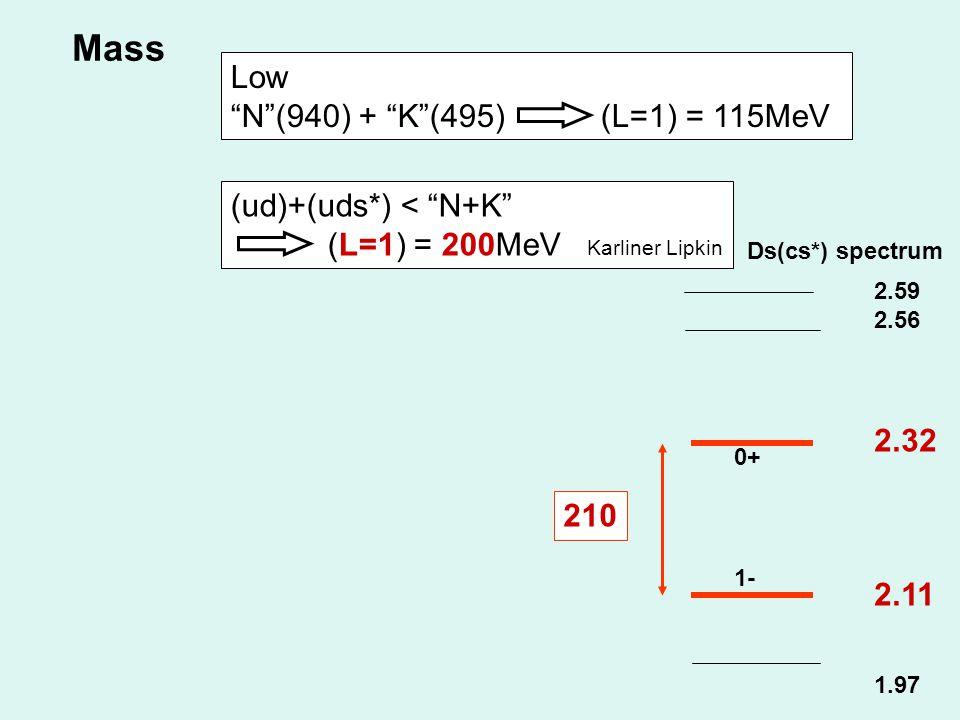 Mass Low N (940) + K (495) (L=1) = 115MeV (ud)+(uds*) < N+K (L=1) = 200MeV Karliner Lipkin 2.59 2.56 2.32 2.11 1.97 1- 0+ Ds(cs*) spectrum 210