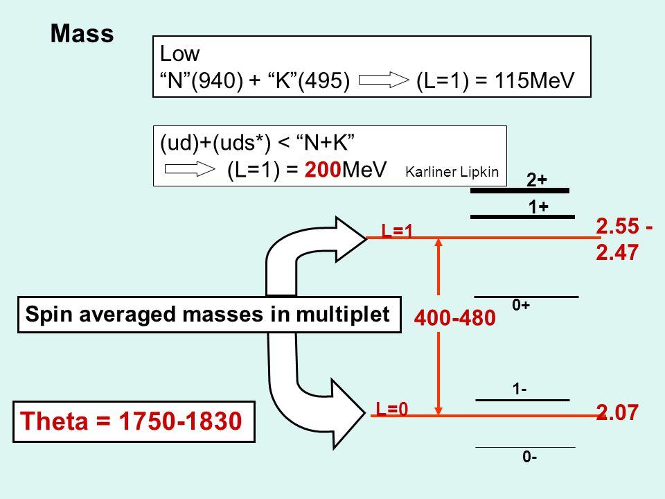 Mass Low N (940) + K (495) (L=1) = 115MeV (ud)+(uds*) < N+K (L=1) = 200MeV Karliner Lipkin 400-480 1- 0+ 0- 1+ L=0 L=1 2+ 2.55 - 2.47 2.07 Spin averaged masses in multiplet Theta = 1750-1830