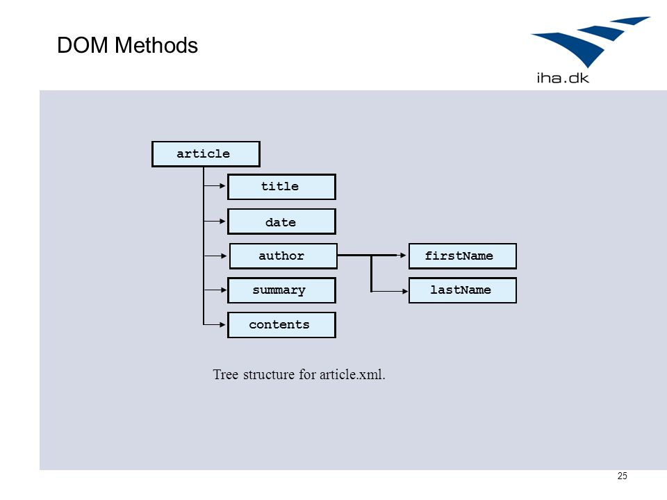 25 DOM Methods firstName lastName contents summary author date title article Tree structure for article.xml.